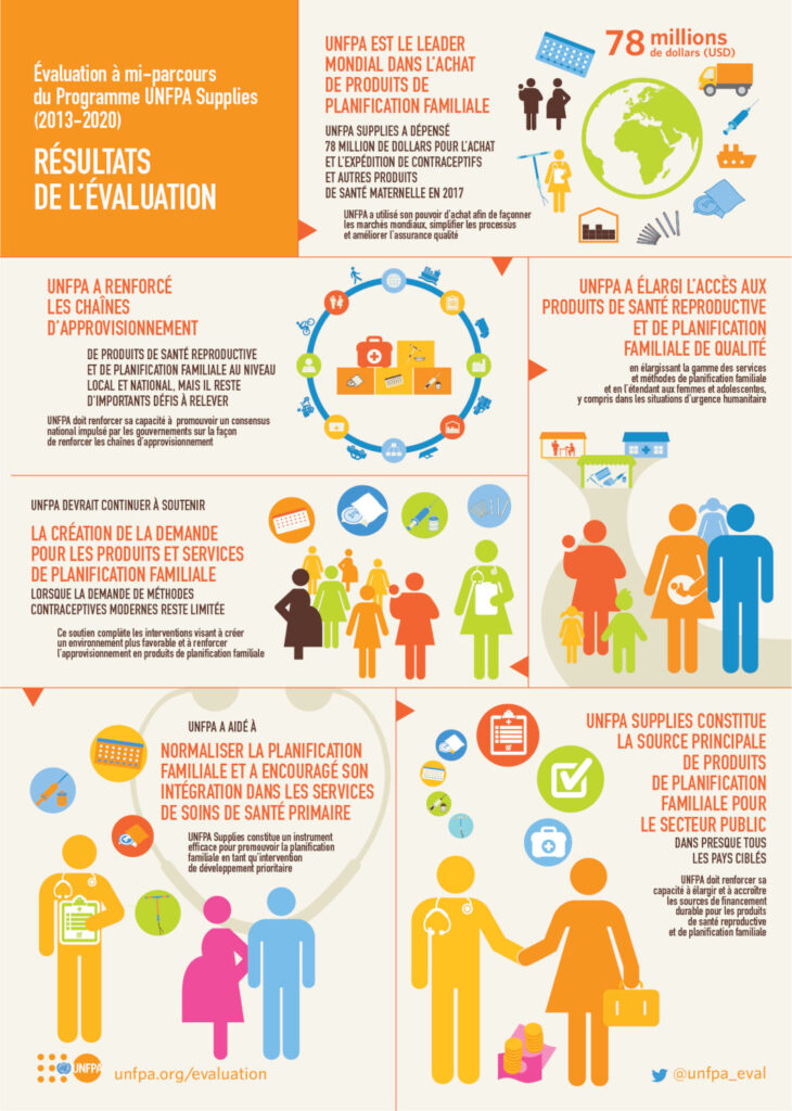 UNFPA_infographic_all6_print_FR_20181105-01